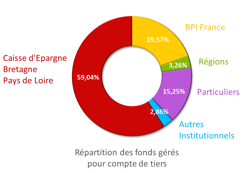 Rpartition des fonds
